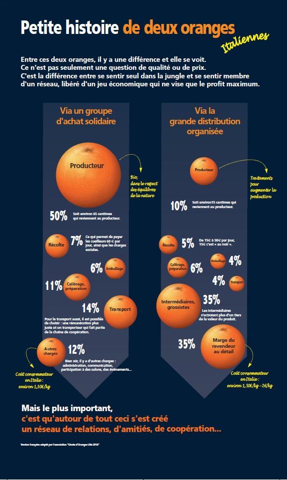 Petite histoire de 2 oranges ( italiennes )