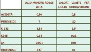 RESULTATS ANALYSE MANDRE ROSSE 2015